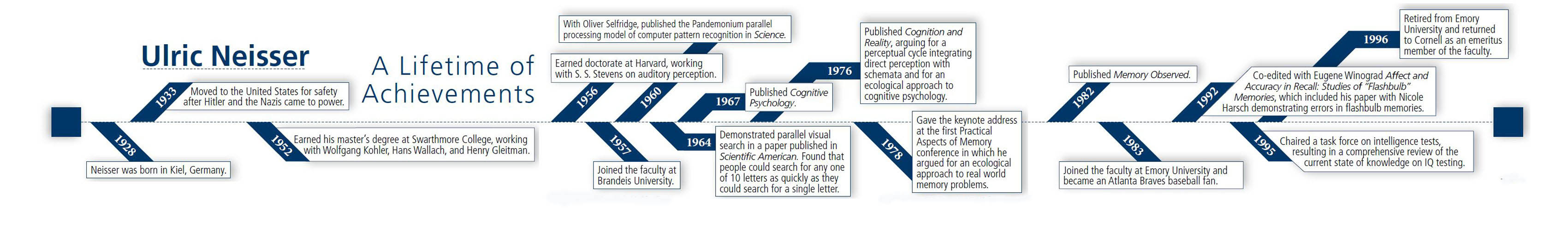 remembering the father of cognitive psychology association for to see a larger timeline