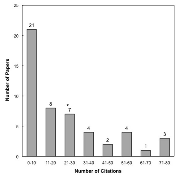 Figure. The data represent the frequency of citations to the 50 articles published in Perspectives on Psychological Science during its first 2 years of publication (2006 and 2007).