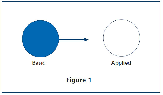 "This is a photo of a blue circle labled ""basic,"" a white circle labled ""applied,"" and an arrow between the two pointing toward ""applied."""