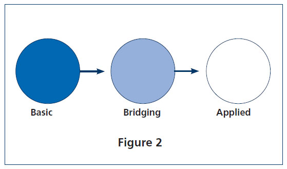"This is a photo of a dark blue circle labeled ""basic,"" a light blue circle labeled ""bridging,"" and a white circle labeled ""applied."" There are arrows pointing from ""basic"" to ""bridging"" and from ""bridging"" to ""applied."""