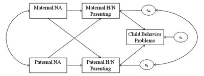 Figure 1. An actor-partner interdependence model of maternal and paternal negative affect and parenting behavior, and child outcomes. NA=negative affect; H/N=harsh/negative; em=residual for maternal H/N parenting; ep= residual for paternal H/N parenting; ec=residual for child behavior.