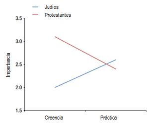 Fig 2 - Religions