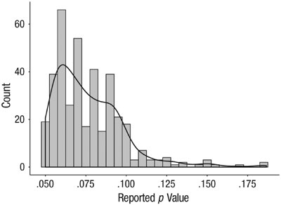 Histogram of p values labeled as marginally significant in the articles analyzed