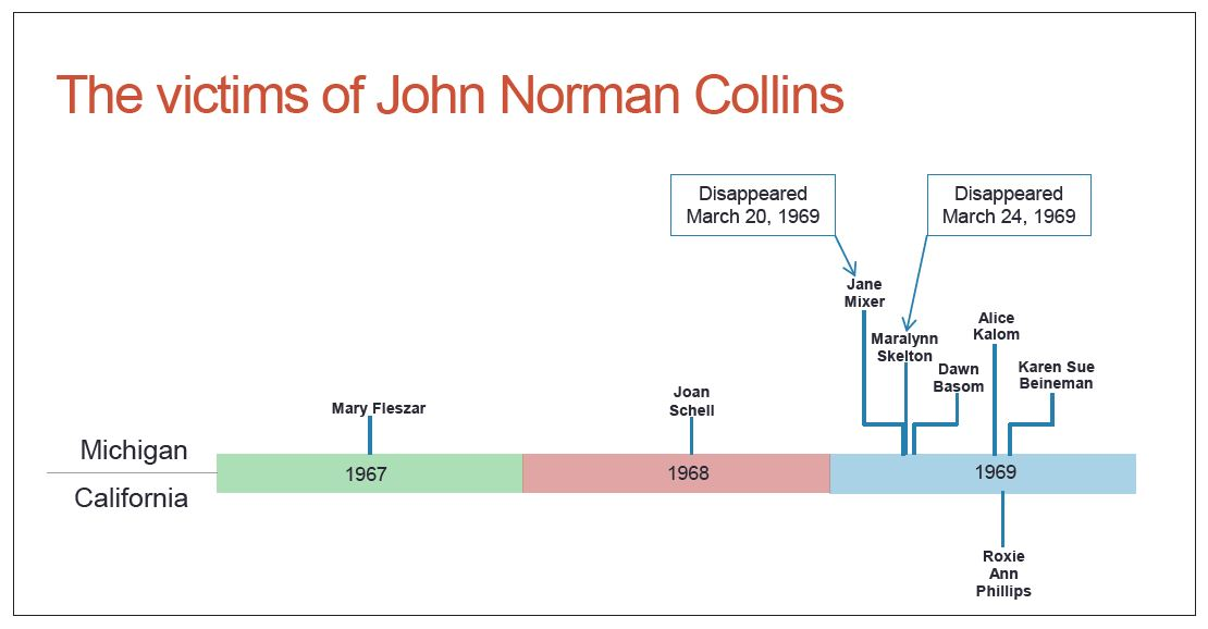 This is a graphic of the timeline of events of the case.