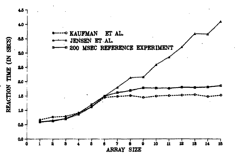 This is a figure from the 1982 Mandler and Shebo article.