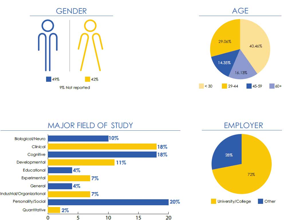 Graphs displaying statistics relating to APS Membership, 49% Male, 42% Female, 9% unreported