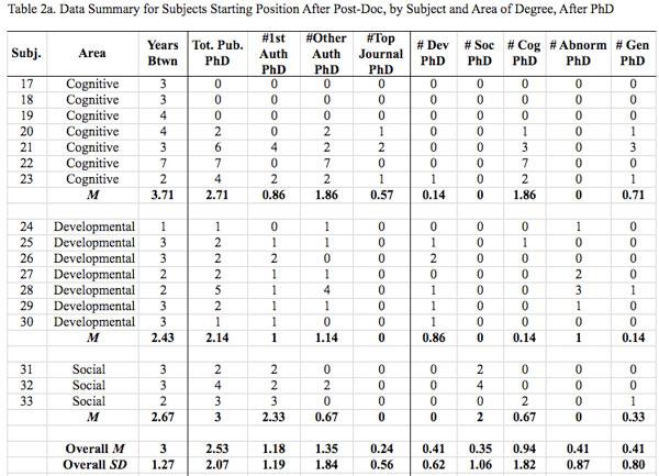 APS-Observer_Valla_Table-2a