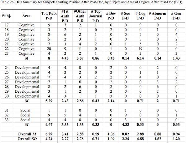 APS-Observer_Valla_Table-2b