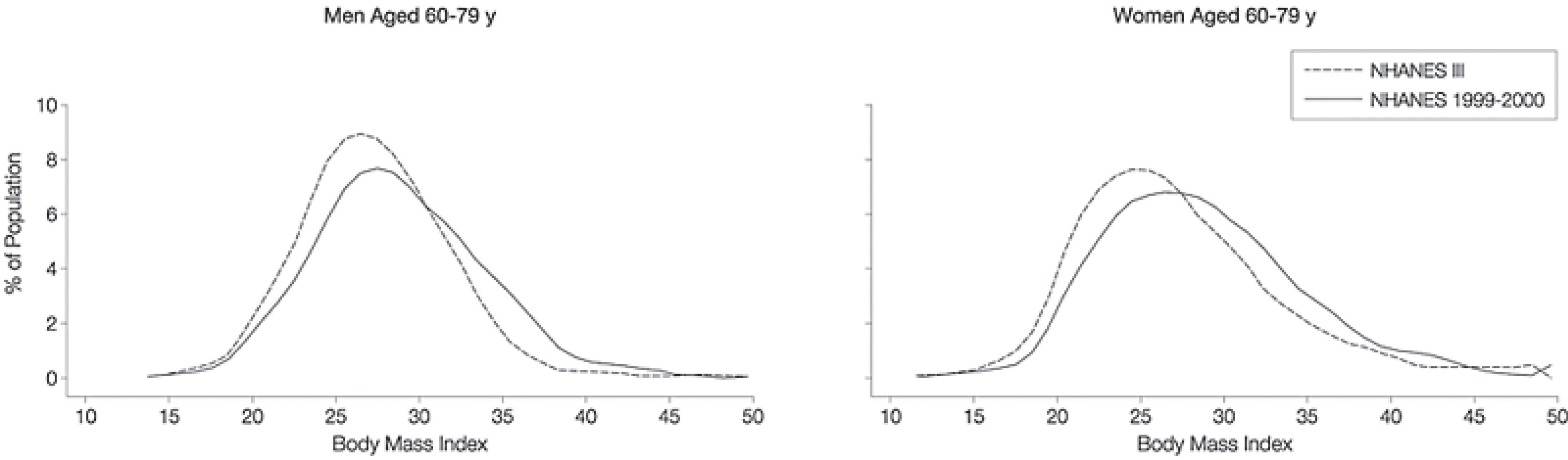 Figure 1: Distributions of Body Mass Index from NHANES III (1988-1994) and NHANES 1999-2000 (Flegal, K.M., Carroll, M.D., Ogden, C.L., & Johnson, C.L. (2002)).