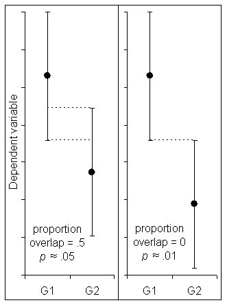 Figure 2: The CIs on the left overlap by about 1/4, half the average margin of error, which corresponds to a p value of