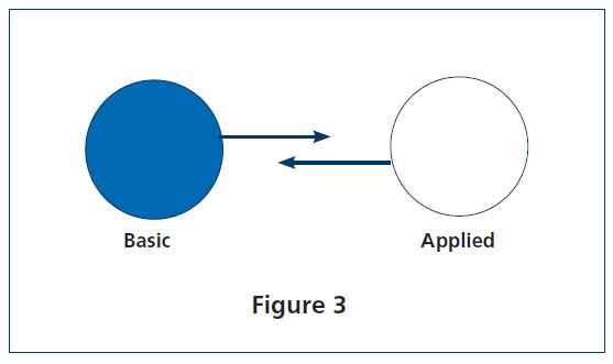 "This is a photo of a blue circle labeled ""basic"" and a white circle labeled ""applied."" One arrow points from ""basic"" to ""applied"" and another points back from ""applied"" to ""basic."""