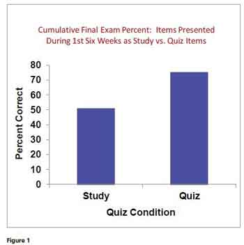 This is a photo of Figure 1 the cumulative final exam percent: Items presented during the first six weeks as study verses quiz items.