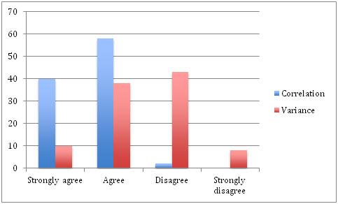 This is a photo of a bar graph showing that students changed their opinion about the meaning of a statistic after discussing the differences between statistical significance, correlation, and variance.