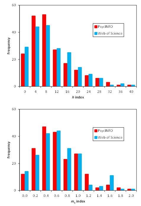 Figure 1.  Score distributions for the h and mq indices for 204 university-affiliated psychology professors.