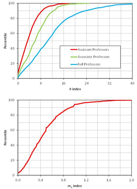 Figure 2.  Percentiles for the h and mq indices for 1,750 university-affiliated psychology professors.