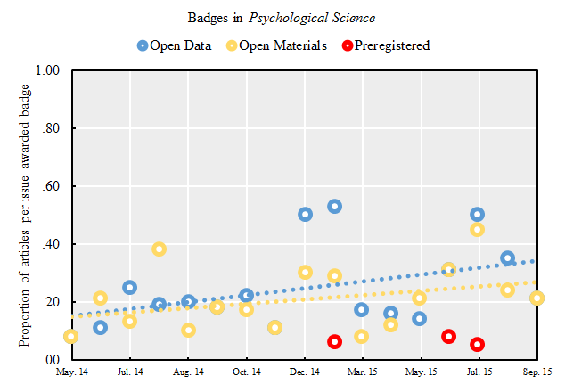 This is a graph of badges awarded per issue.