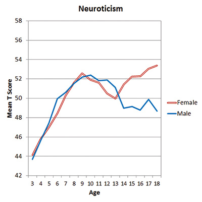 Figure 2. Mean parent-assessed neuroticism, by age and gender. (From Soto, 2015.)