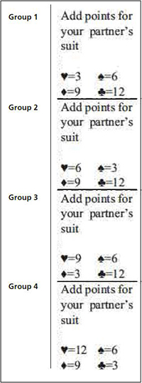 This is a photo of the groups and the point systems.
