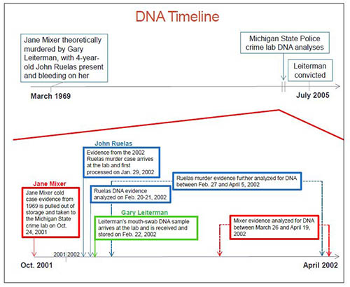 This is a figure of the timeline of events involved in this case.