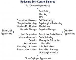 Emotional Behaviour Deficit and Behavioural modification strategy: Behavioural modification strategy