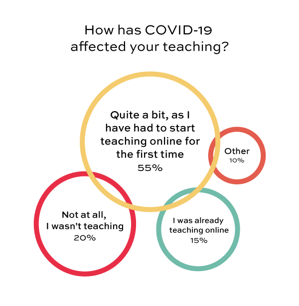 How has COVID19 affected your teaching?